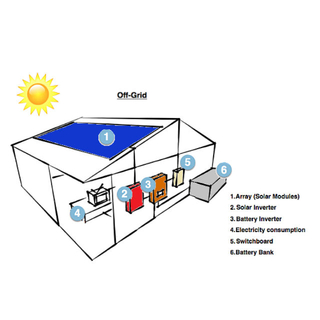 50kwh ON/Off Grid Smart Energy System